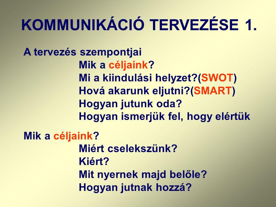 KOMMUNIKÁCIÓ TERVEZÉSE 1.