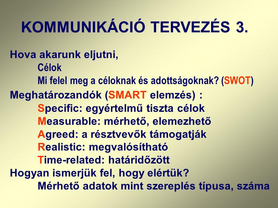 KOMMUNIKÁCIÓ TERVEZÉS 3.