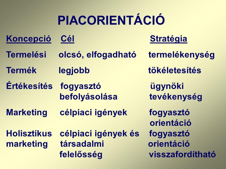 PIACORIENTÁCIÓ Koncepció Cél Stratégia