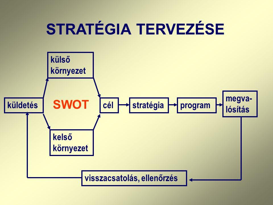STRATÉGIA TERVEZÉSE SWOT külső környezet megva-lósítás küldetés cél
