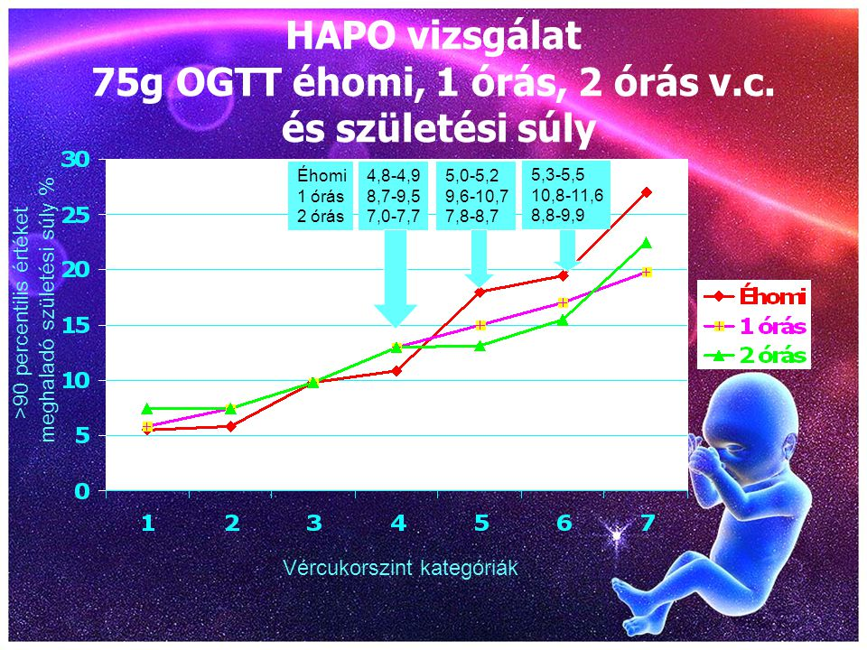 HAPO vizsgálat 75g OGTT éhomi, 1 órás, 2 órás v.c. és születési súly