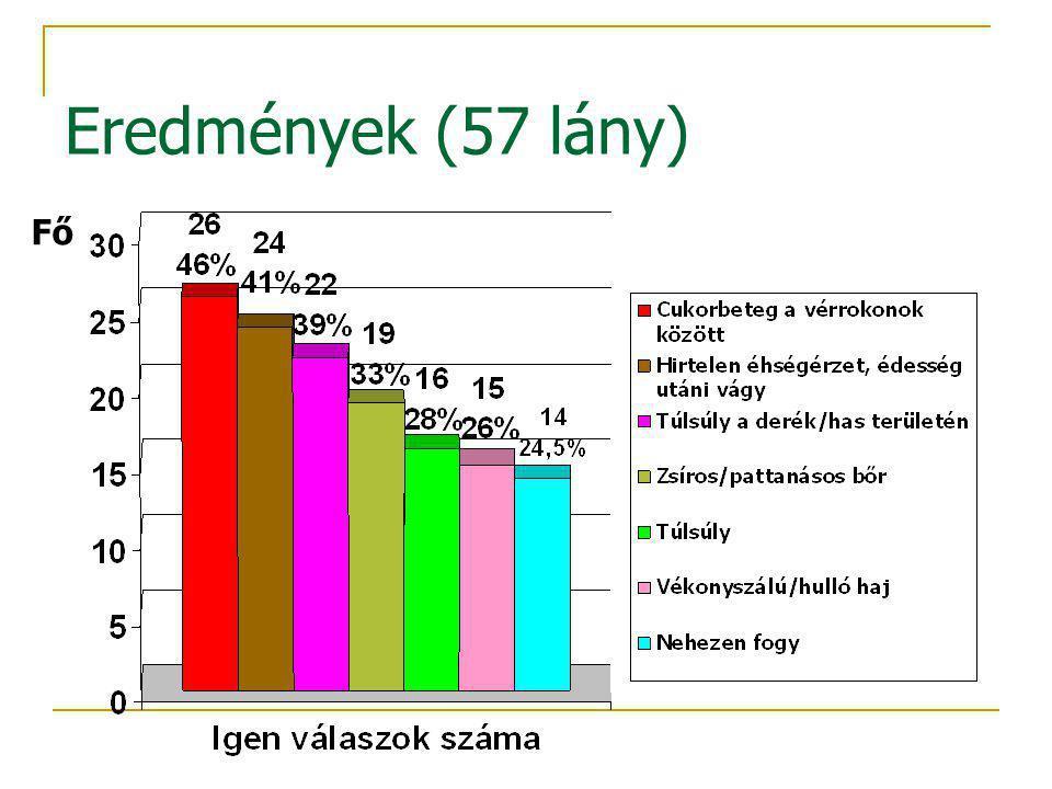 Eredmények (57 lány) Fő