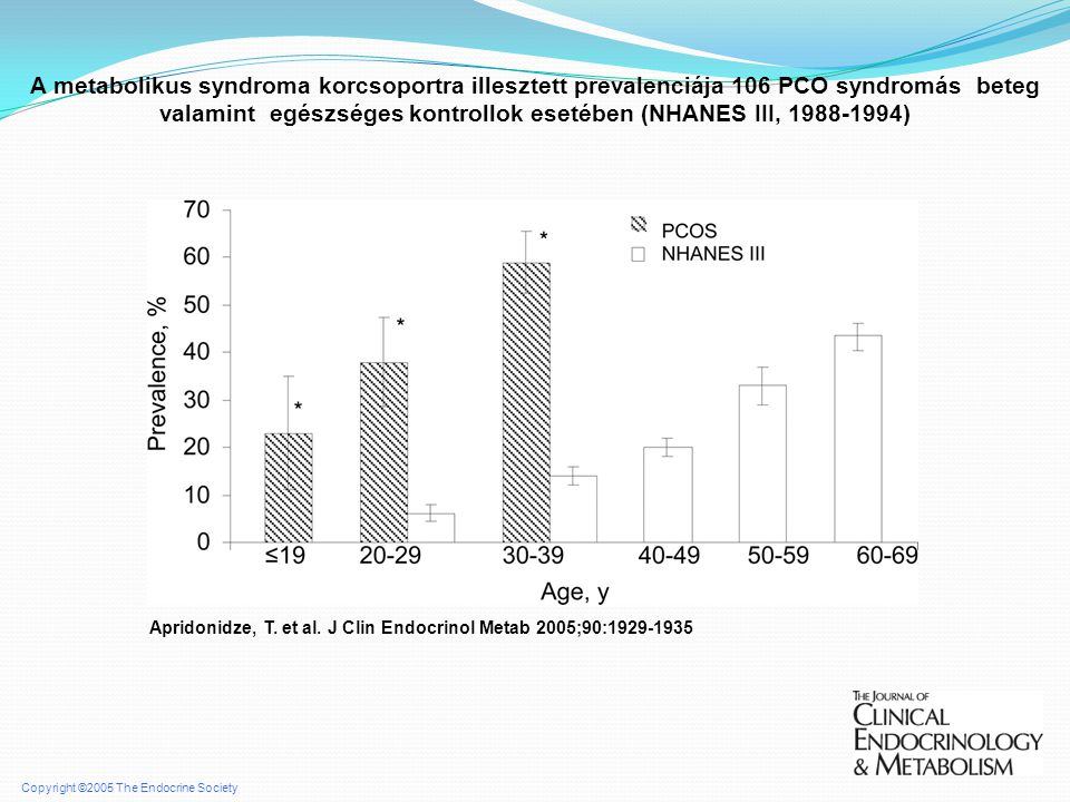 A metabolikus syndroma korcsoportra illesztett prevalenciája 106 PCO syndromás beteg valamint egészséges kontrollok esetében (NHANES III, 1988-1994)