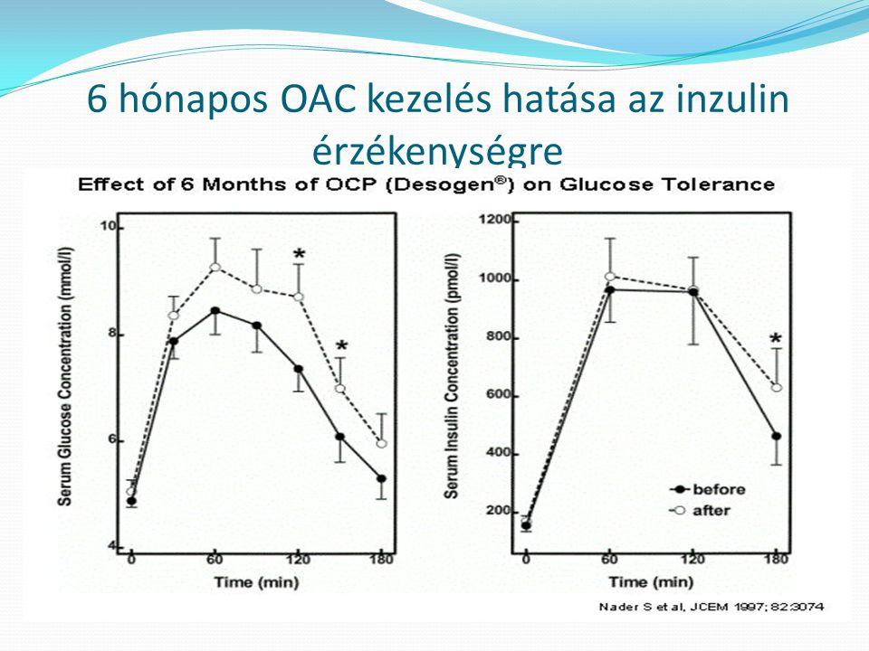 6 hónapos OAC kezelés hatása az inzulin érzékenységre