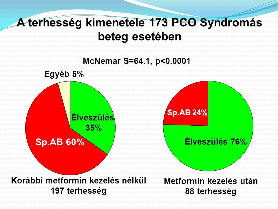 A terhesség kimenetele 173 PCO Syndromás beteg esetében