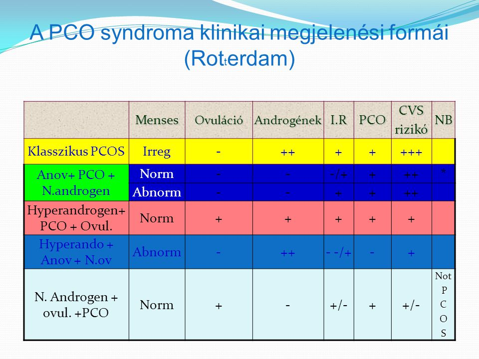 A PCO syndroma klinikai megjelenési formái (Rotterdam)