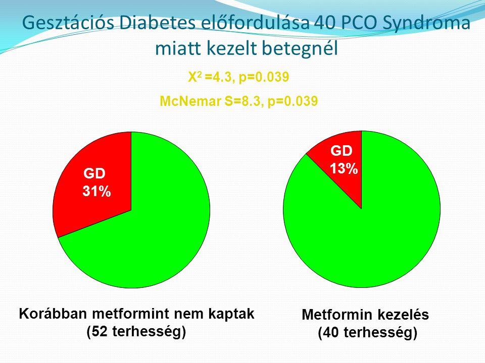 Gesztációs Diabetes előfordulása 40 PCO Syndroma miatt kezelt betegnél