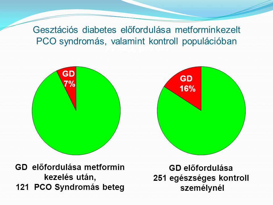 GD előfordulása metformin