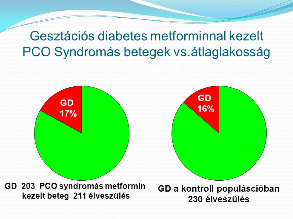 Gesztációs diabetes metforminnal kezelt PCO Syndromás betegek vs