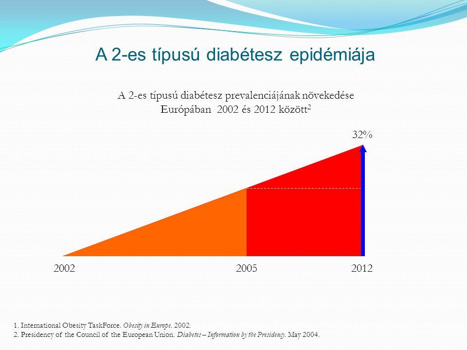 A 2-es típusú diabétesz epidémiája