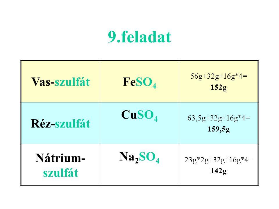 9.feladat Vas-szulfát FeSO4 Réz-szulfát CuSO4 Nátrium-szulfát Na2SO4