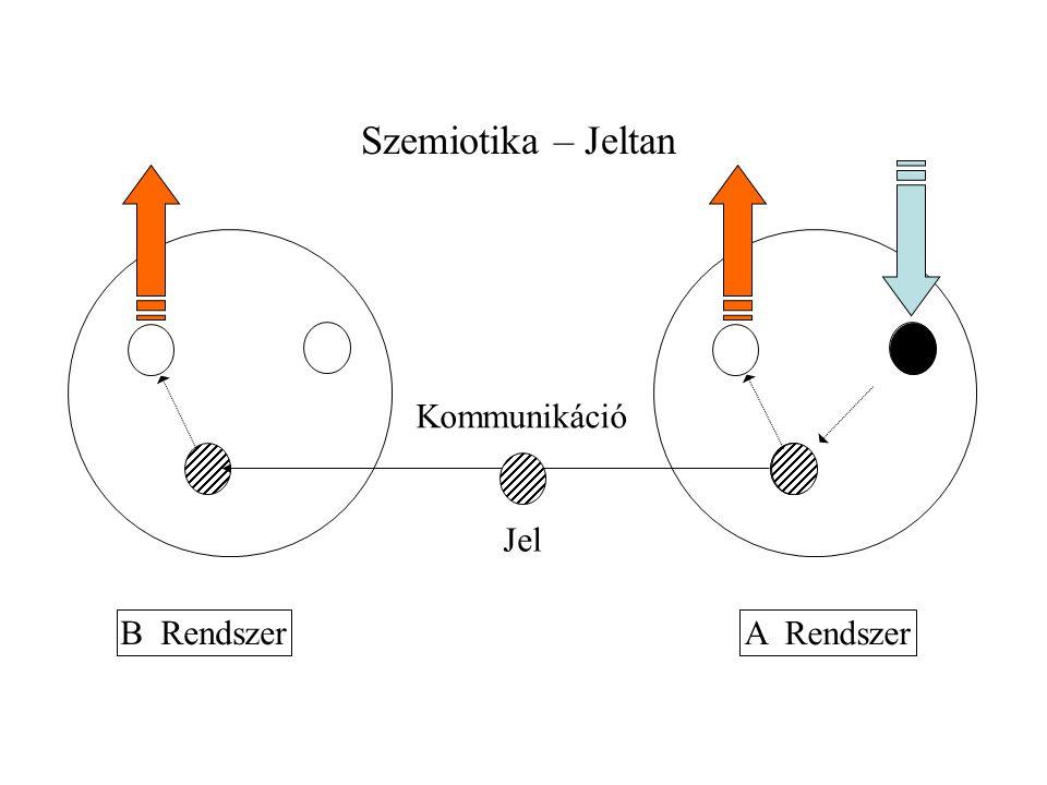 Szemiotika – Jeltan A Rendszer B Rendszer Kommunikáció Jel