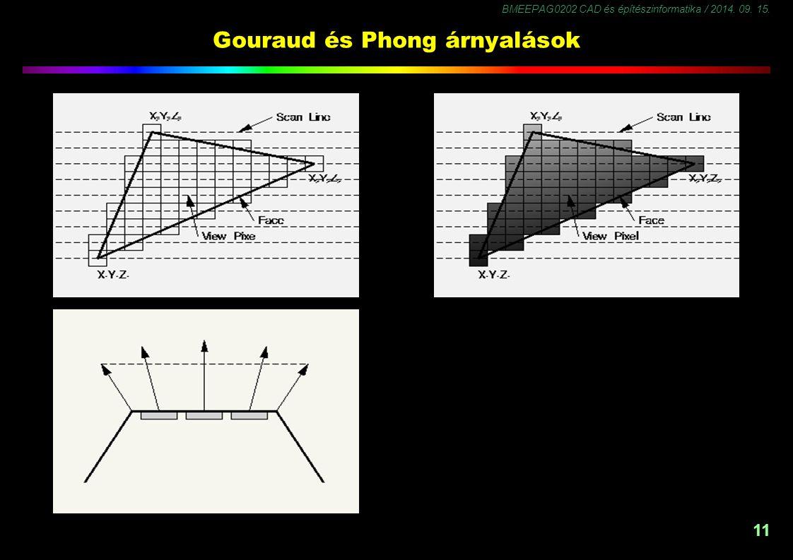 Gouraud és Phong árnyalások