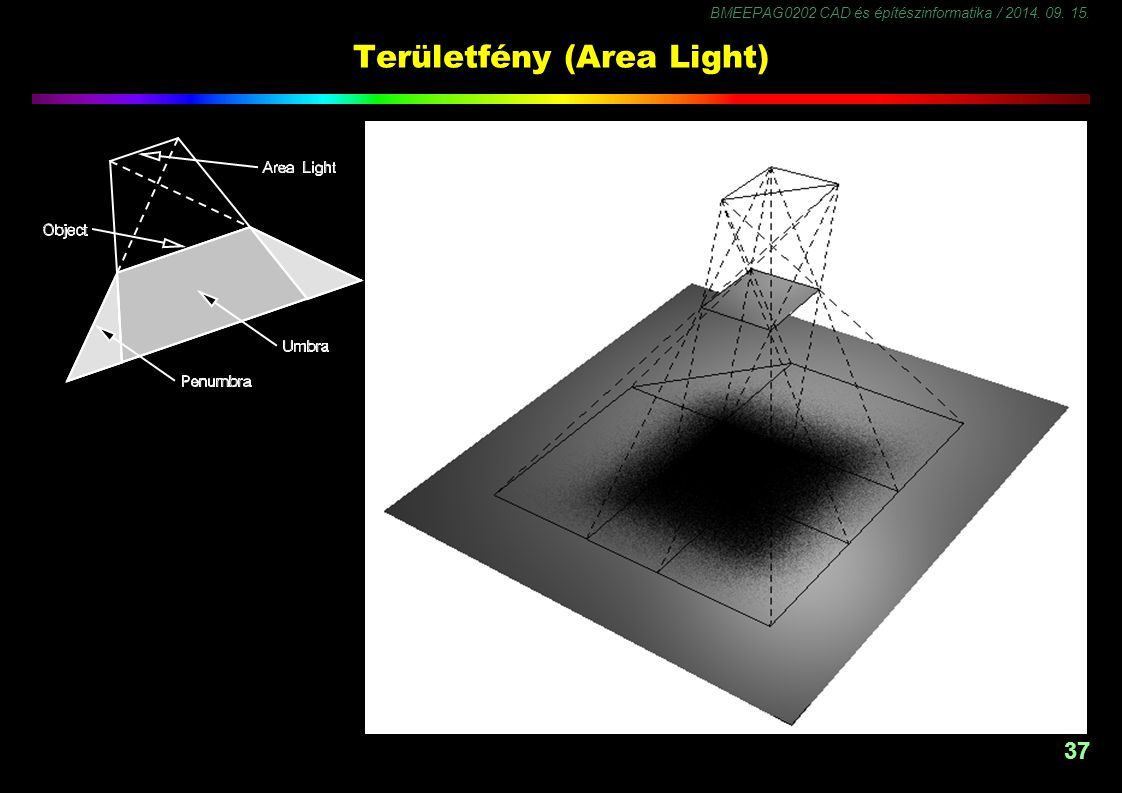 Területfény (Area Light)