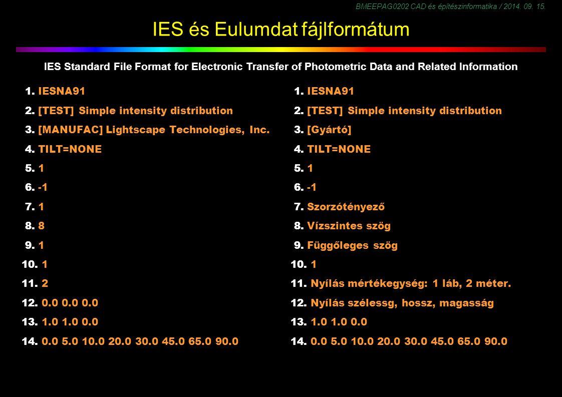 IES és Eulumdat fájlformátum