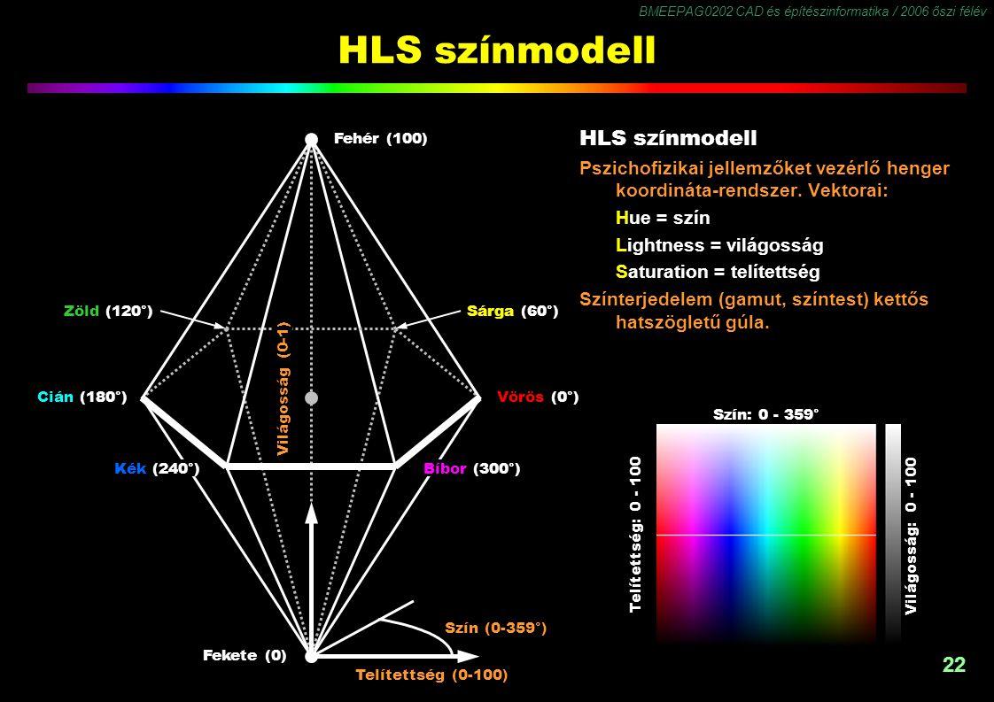 HLS színmodell HLS színmodell