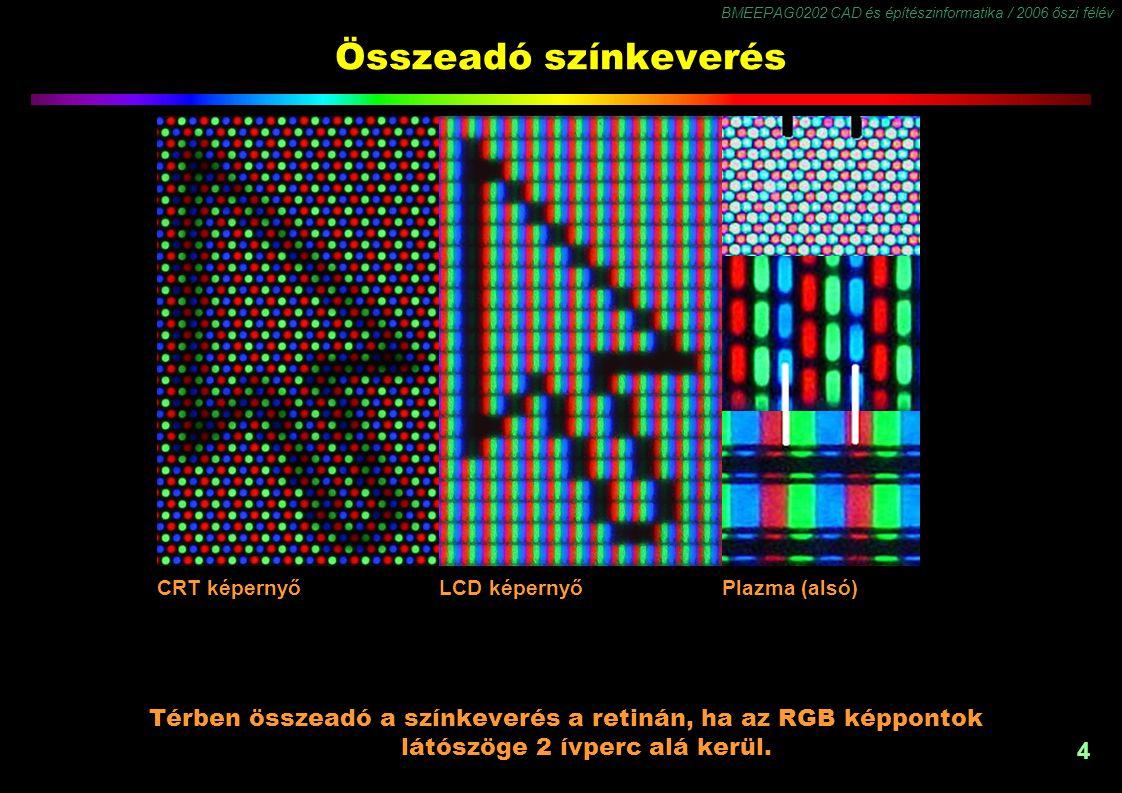 Összeadó színkeverés CRT képernyő. LCD képernyő. Plazma (alsó)