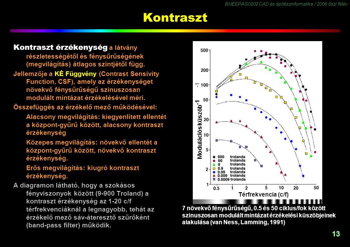 Kontraszt Kontraszt érzékenység a látvány részletességétől és fénysűrűségének (megvilágítás) átlagos szintjétől függ.