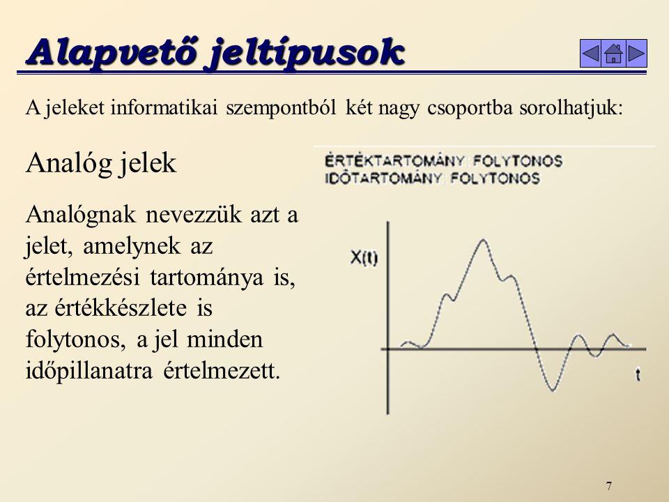 Alapvető jeltípusok Analóg jelek