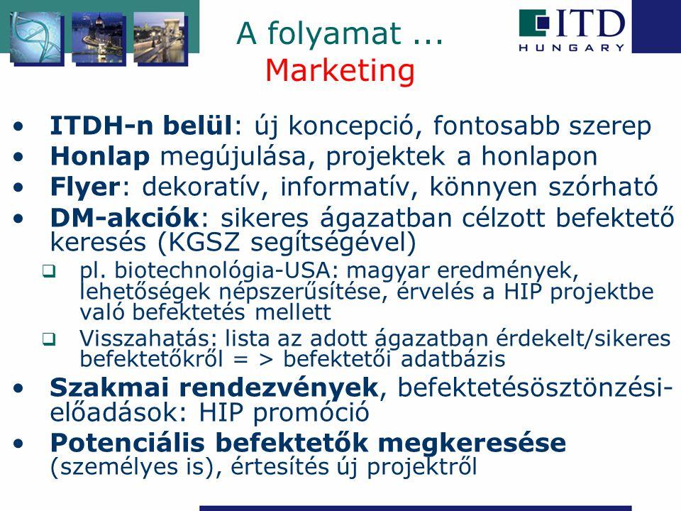 A folyamat ... Marketing ITDH-n belül: új koncepció, fontosabb szerep