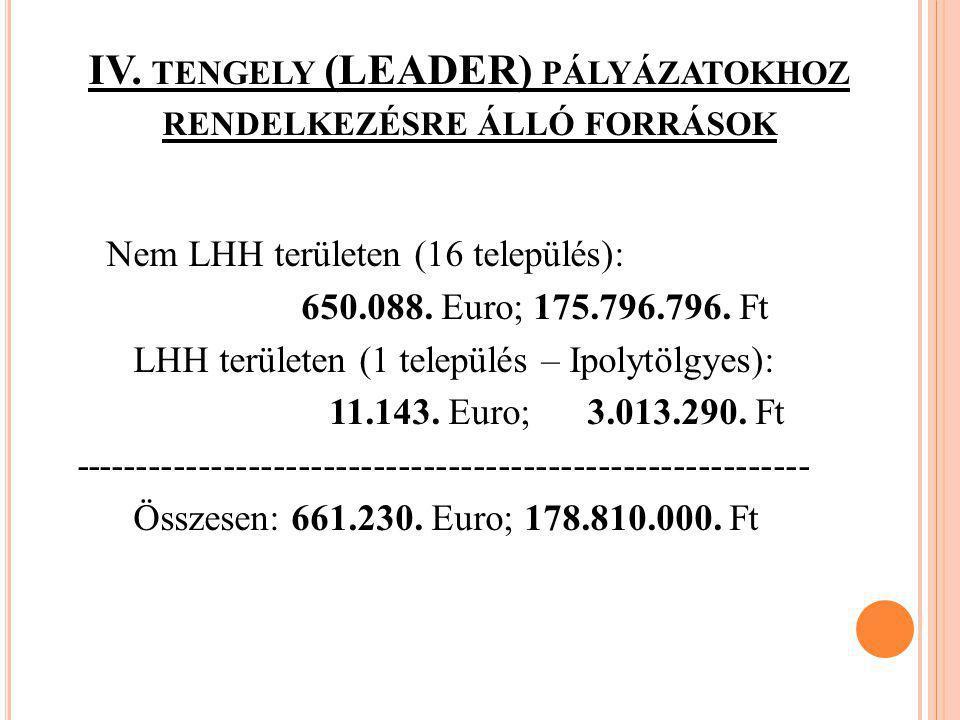 IV. tengely (LEADER) pályázatokhoz rendelkezésre álló források