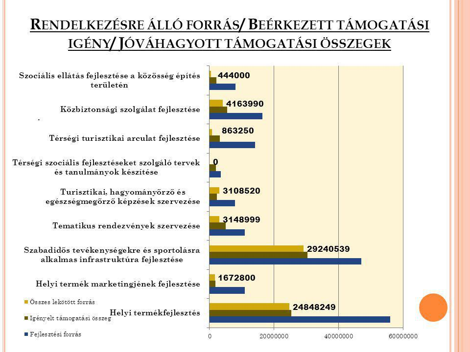 Rendelkezésre álló forrás/ Beérkezett támogatási igény/ Jóváhagyott támogatási összegek