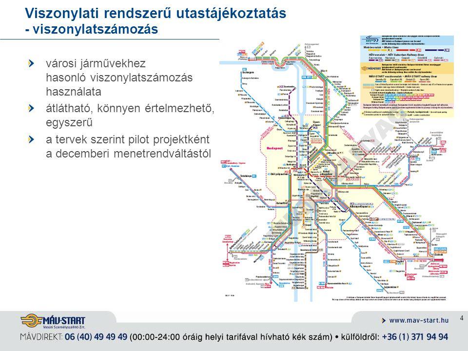Viszonylati rendszerű utastájékoztatás - viszonylatszámozás