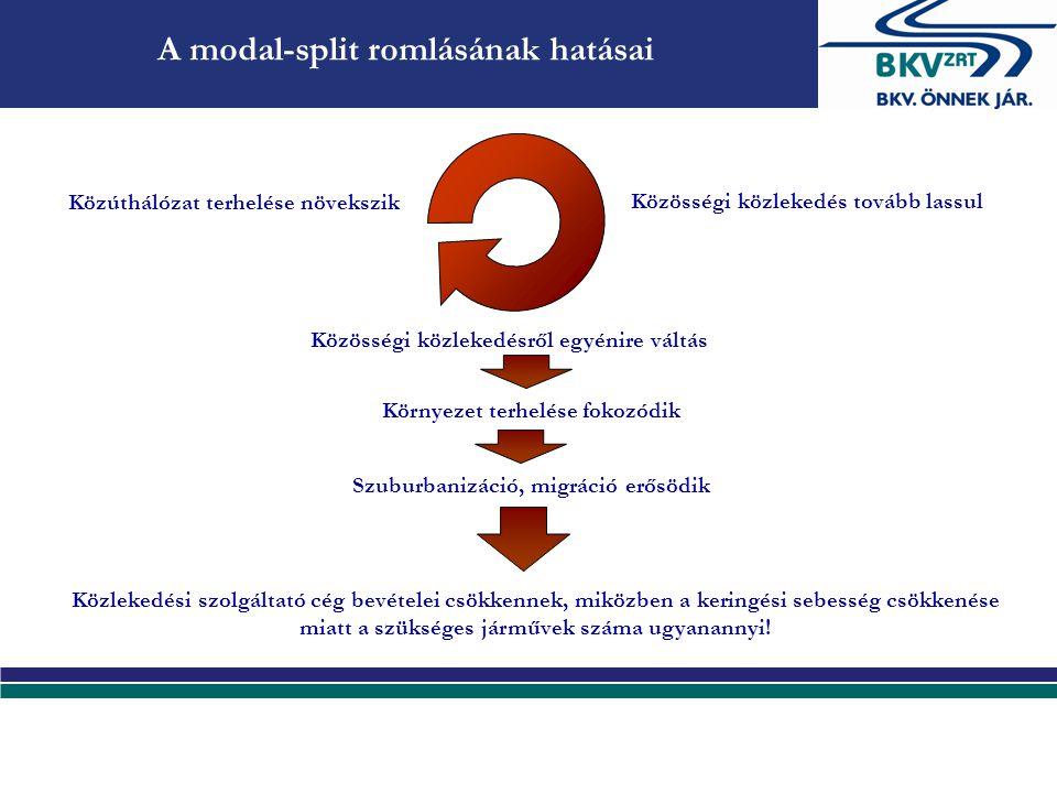 A modal split romlásának hatásai