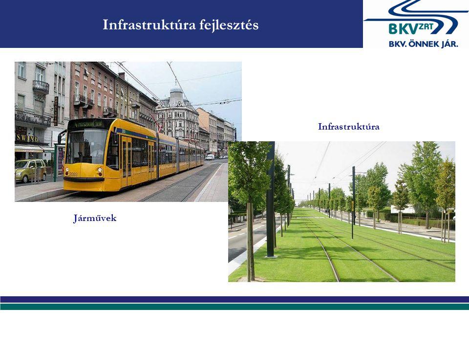 Intermodalitás, kapcsolódó szolgáltatások