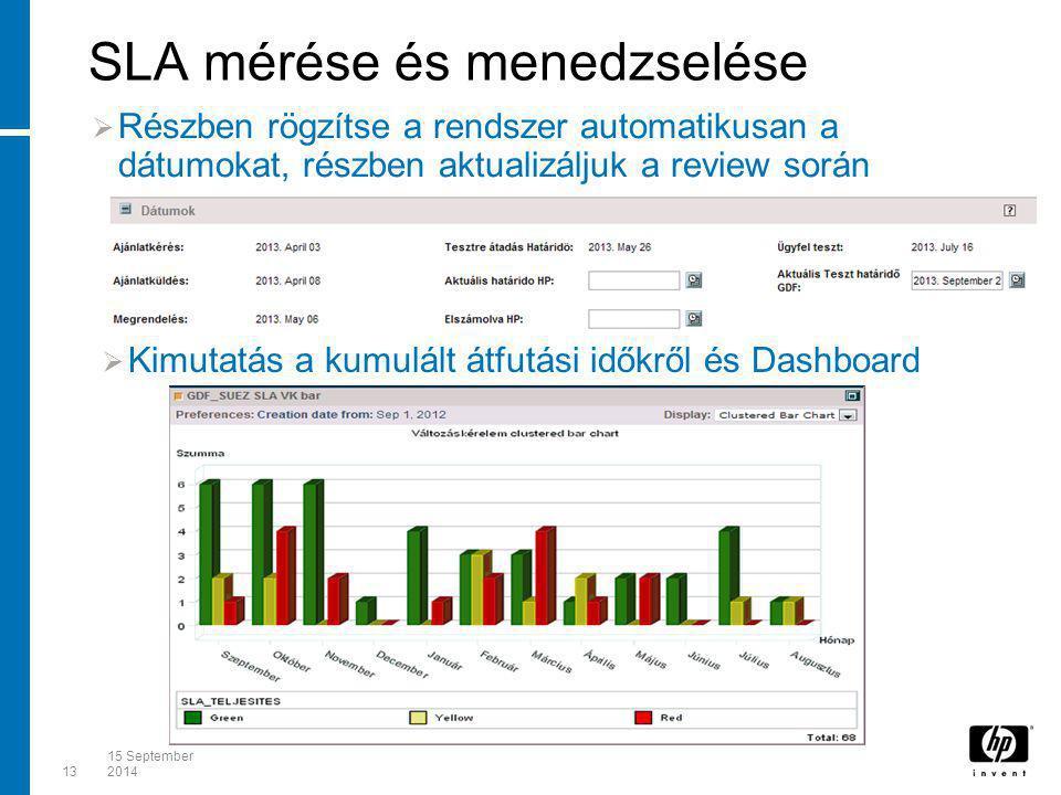 SLA mérése és menedzselése