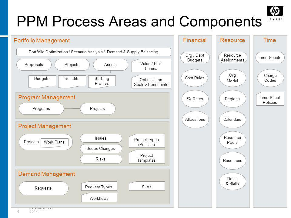 PPM Process Areas and Components