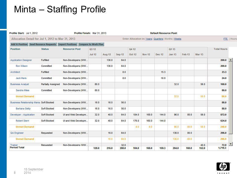 Minta – Staffing Profile