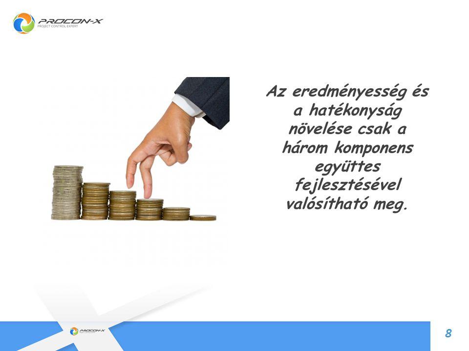Az eredményesség és a hatékonyság növelése csak a három komponens együttes fejlesztésével valósítható meg.