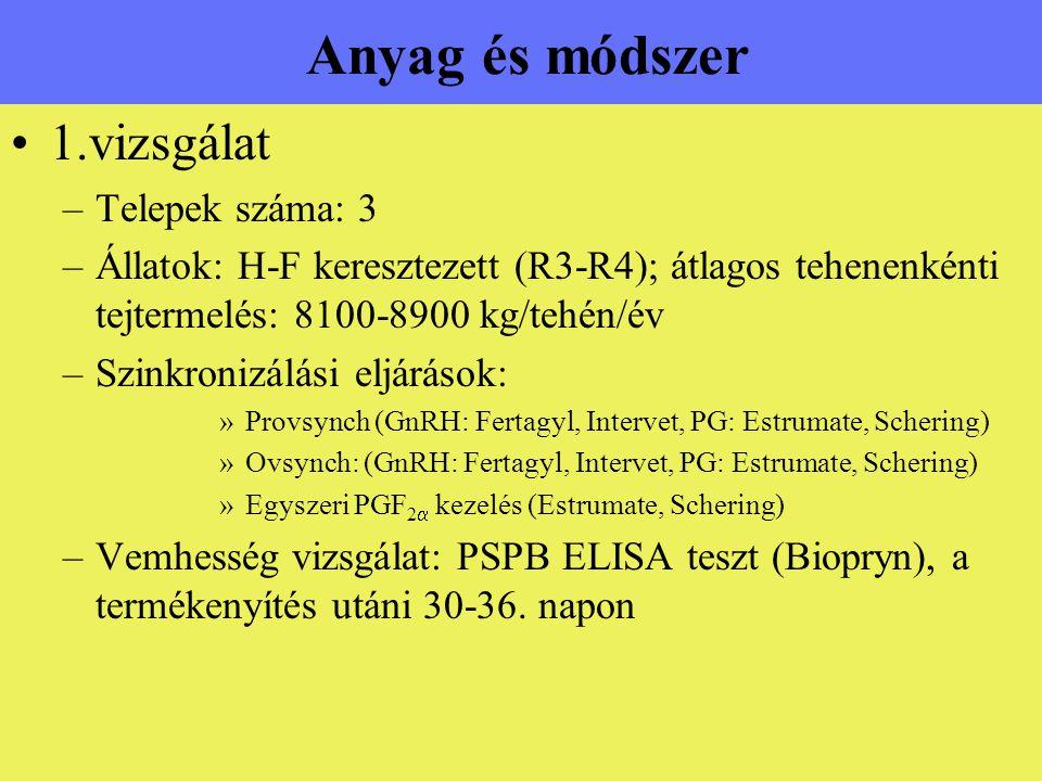 Anyag és módszer 1.vizsgálat Telepek száma: 3