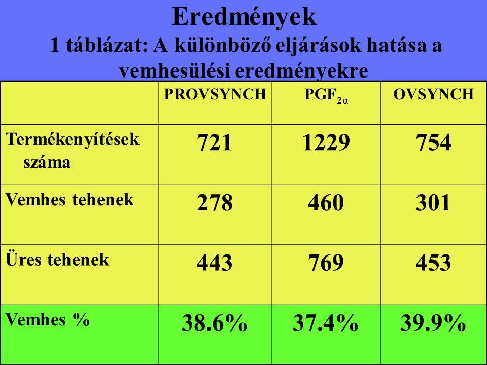 Eredmények 1 táblázat: A különböző eljárások hatása a vemhesülési eredményekre
