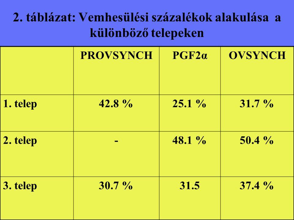 2. táblázat: Vemhesülési százalékok alakulása a különböző telepeken