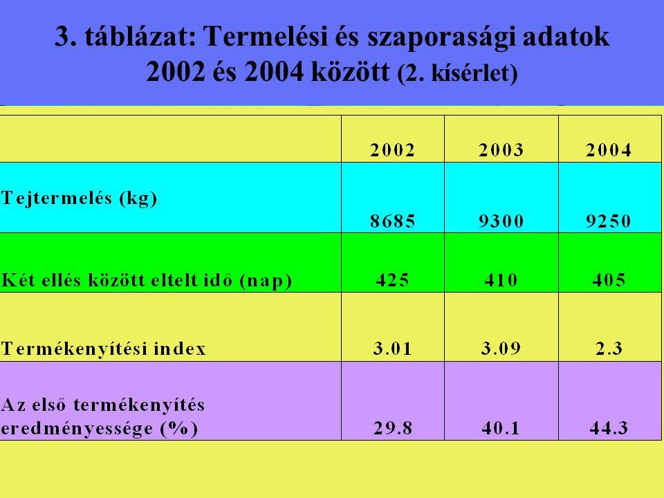 3. táblázat: Termelési és szaporasági adatok 2002 és 2004 között (2
