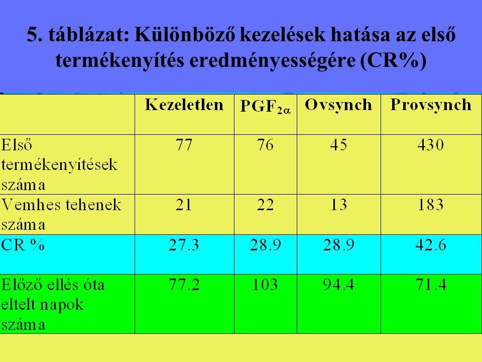 5. táblázat: Különböző kezelések hatása az első termékenyítés eredményességére (CR%)