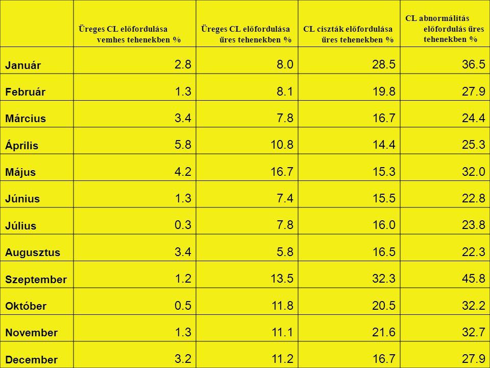 Üreges CL előfordulása vemhes tehenekben % Üreges CL előfordulása üres tehenekben % CL ciszták előfordulása üres tehenekben %