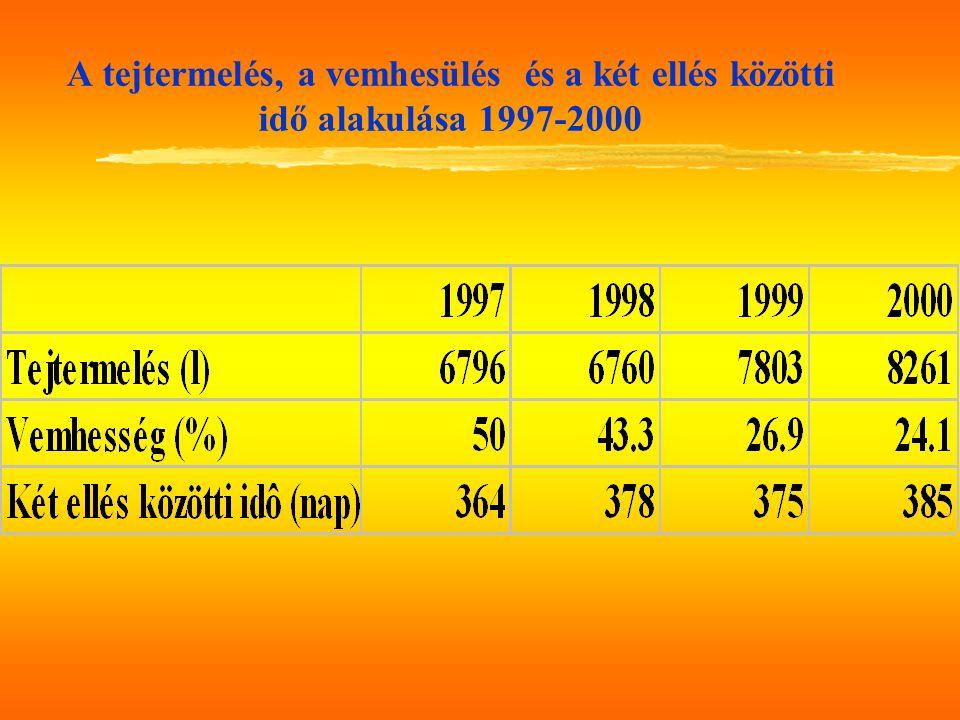 A tejtermelés, a vemhesülés és a két ellés közötti idő alakulása 1997-2000