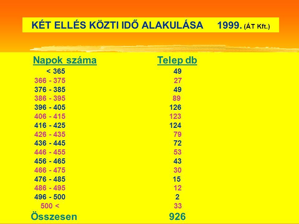 KÉT ELLÉS KÖZTI IDŐ ALAKULÁSA 1999. (ÁT Kft.)