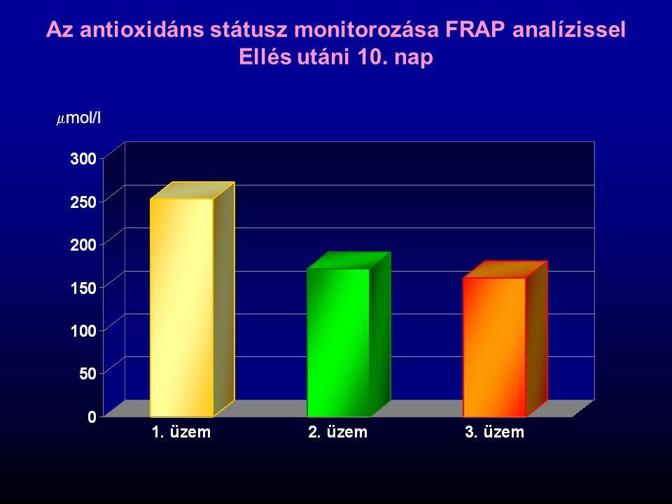 Az antioxidáns státusz monitorozása FRAP analízissel Ellés utáni 10