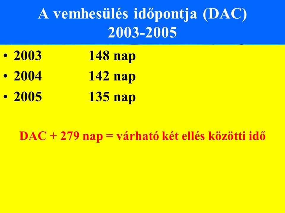 A vemhesülés időpontja (DAC) 2003-2005