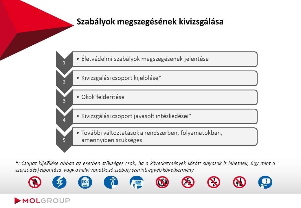 Szabályok megszegését követő intézkedések