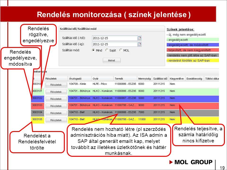 Rendelés monitorozása ( színek jelentése )