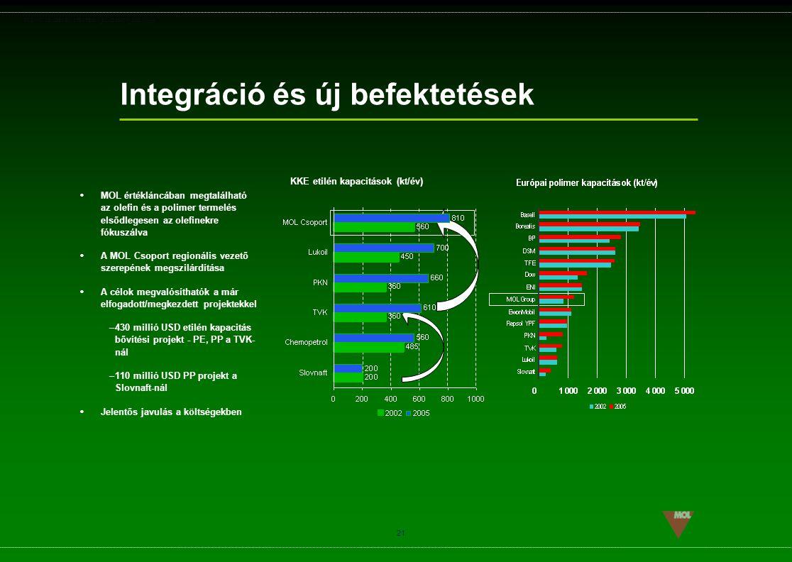KKE etilén kapacitások (kt/év)