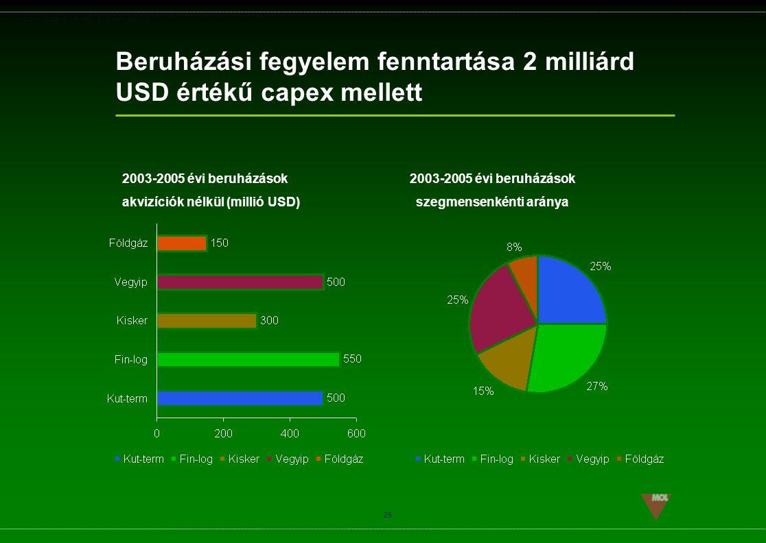 Beruházási fegyelem fenntartása 2 milliárd USD értékű capex mellett
