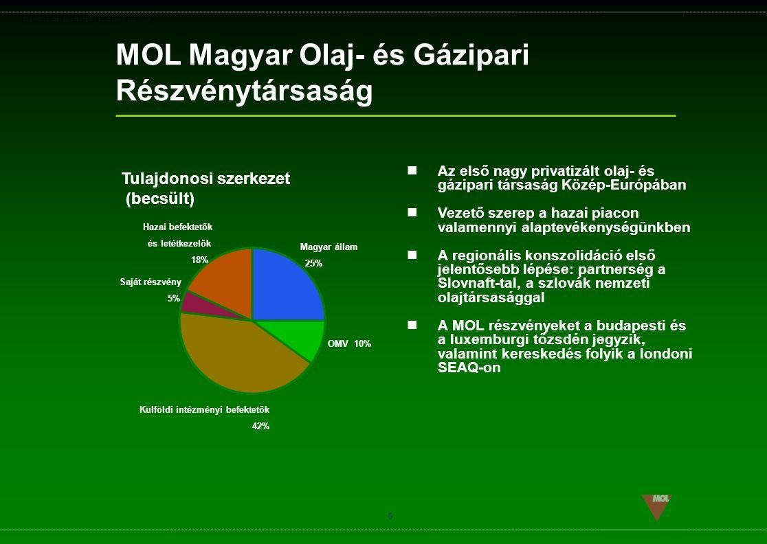 MOL Magyar Olaj- és Gázipari Részvénytársaság
