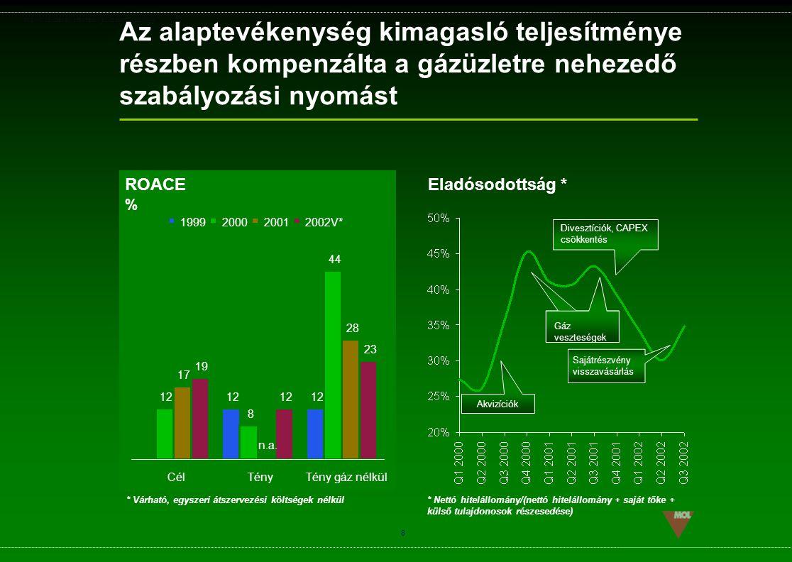 Az alaptevékenység kimagasló teljesítménye részben kompenzálta a gázüzletre nehezedő szabályozási nyomást