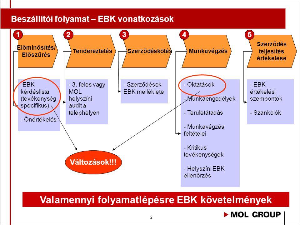 Beszállítói folyamat – EBK vonatkozások